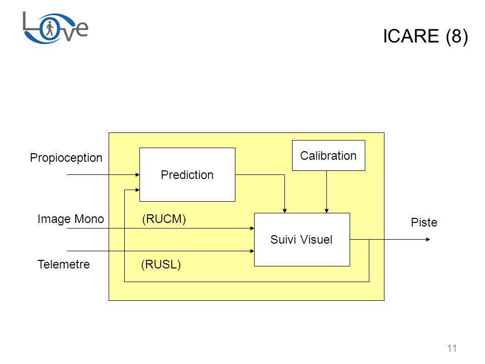 11 ICARE (8) Prediction Suivi Visuel Propioception Image Mono (RUCM) Telemetre (RUSL) Calibration Piste