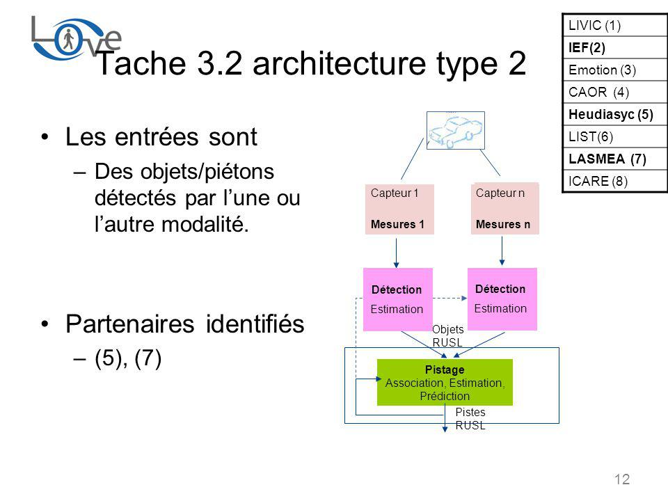 12 Tache 3.2 architecture type 2 Les entrées sont –Des objets/piétons détectés par lune ou lautre modalité.