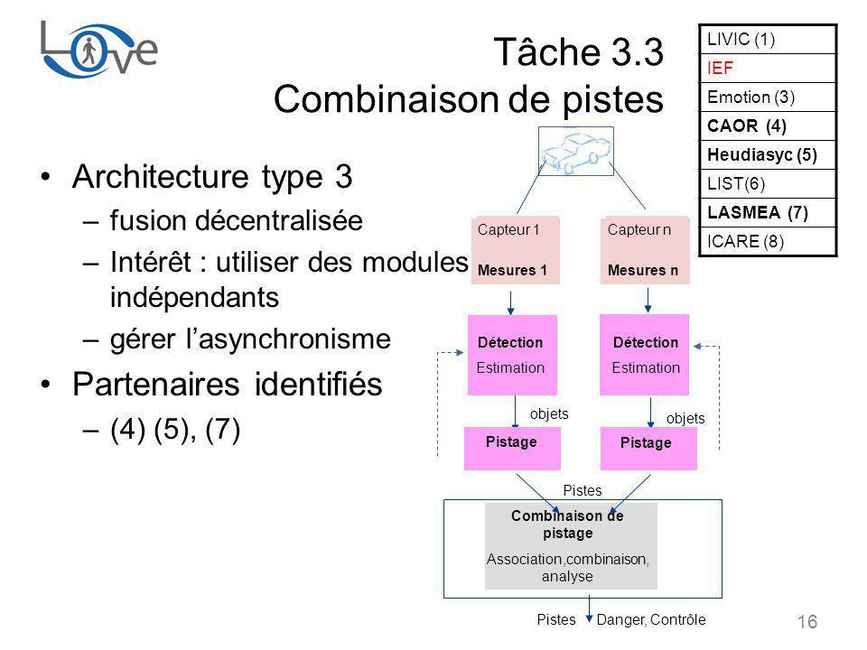 16 Tâche 3.3 Combinaison de pistes Architecture type 3 –fusion décentralisée –Intérêt : utiliser des modules indépendants –gérer lasynchronisme Partenaires identifiés –(4) (5), (7) objets Pistage Détection Estimation Détection Estimation Pistage objets Pistes Pistes Danger, Contrôle Combinaison de pistage Association,combinaison, analyse Capteur 1 Mesures 1 Capteur n Mesures n LIVIC (1) IEF Emotion (3) CAOR (4) Heudiasyc (5) LIST(6) LASMEA (7) ICARE (8)