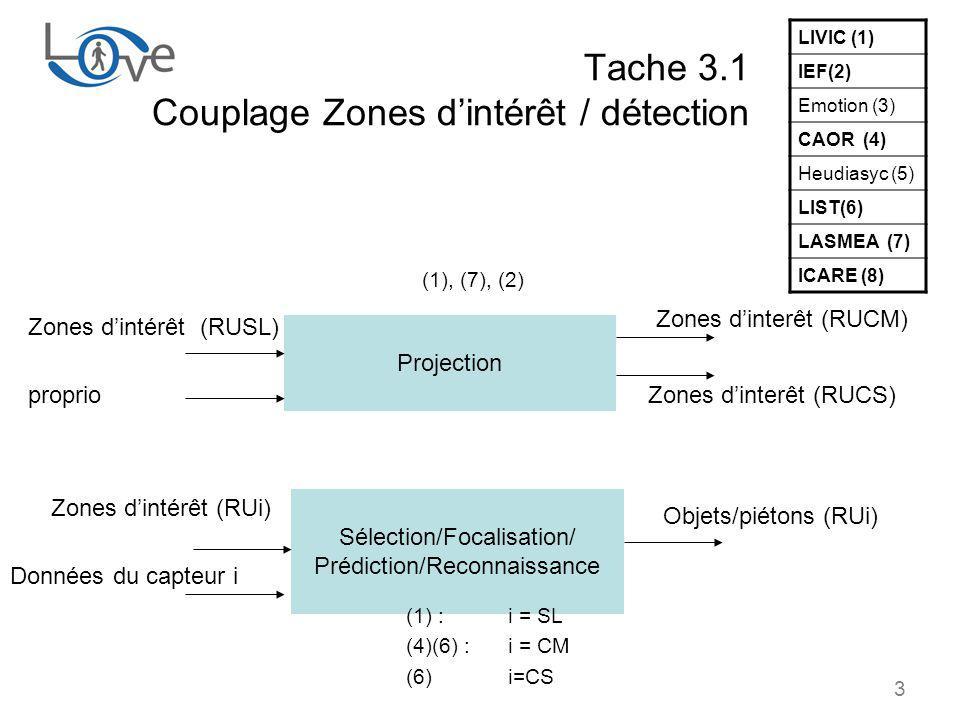 3 Tache 3.1 Couplage Zones dintérêt / détection Projection Sélection/Focalisation/ Prédiction/Reconnaissance Zones dintérêt (RUSL) Zones dinterêt (RUCM) Zones dinterêt (RUCS) (1), (7), (2) Zones dintérêt (RUi) Objets/piétons (RUi) (1) : i = SL (4)(6) : i = CM (6) i=CS LIVIC (1) IEF(2) Emotion (3) CAOR (4) Heudiasyc (5) LIST(6) LASMEA (7) ICARE (8) proprio Données du capteur i