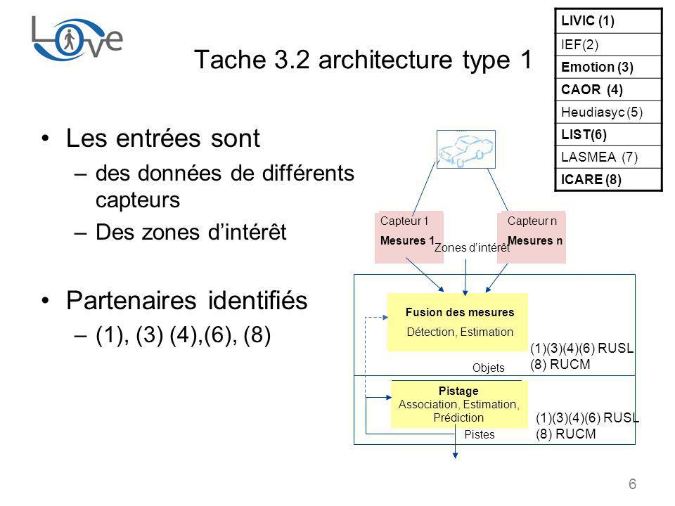 6 Tache 3.2 architecture type 1 Les entrées sont –des données de différents capteurs –Des zones dintérêt Partenaires identifiés –(1), (3) (4),(6), (8) Capteur 1 Mesures 1 Fusion des mesures Détection, Estimation Objets Pistage Association, Estimation, Prédiction Pistes LIVIC (1) IEF(2) Emotion (3) CAOR (4) Heudiasyc (5) LIST(6) LASMEA (7) ICARE (8) Capteur n Mesures n Zones dintérêt (1)(3)(4)(6) RUSL (8) RUCM (1)(3)(4)(6) RUSL (8) RUCM