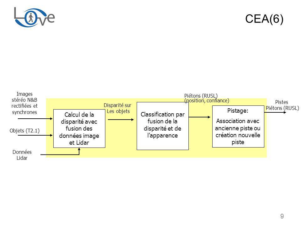 9 Calcul de la disparité avec fusion des données image et Lidar Disparité sur Les objets Images stéréo N&B rectifiées et synchrones Classification par fusion de la disparité et de lapparence Piétons (RUSL) (position, confiance) CEA(6) Objets (T2.1) Données Lidar Pistage: Association avec ancienne piste ou création nouvelle piste Pistes Piétons (RUSL)