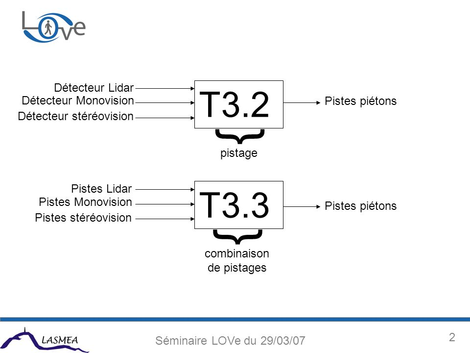 3 Séminaire LOVe du 29/03/07 T3.2 – Combinaison centralisée E/S Position par rapport au véhicule porteur : repère RUSL (1) Dimensions « largeur (L) * hauteur (H) » du piéton Variance sur les mesures de position : Variance sur les mesures de dimension : [1][1] Repère Universel du Système LOVe Position estimée par rapport au véhicule porteur : repère RUSL(1) Dimensions estimées : Vecteur Vitesse relative par rapport au véhicule porteur : Identifiant : *lidentifiant est le même pour un piéton dont la trajectoire est observée ou prédite au cours du temps ; *lidentifiant est incrémental.
