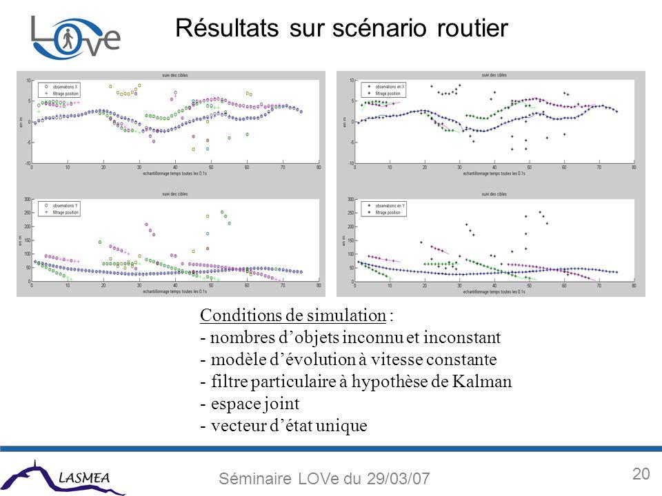 20 Séminaire LOVe du 29/03/07 Résultats sur scénario routier Conditions de simulation : - nombres dobjets inconnu et inconstant - modèle dévolution à vitesse constante - filtre particulaire à hypothèse de Kalman - espace joint - vecteur détat unique