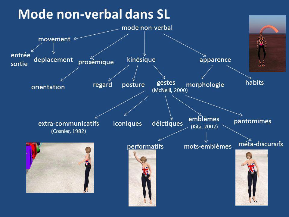 Mode non-verbal dans SL mode non-verbal proxémique orientation kinésique postureregardmorphologie gestes (McNeill, 2000) habits extra-communicatifs (C