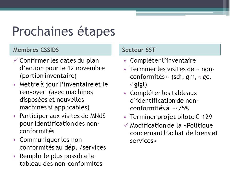 Prochaines étapes Membres CSSIDSSecteur SST Confirmer les dates du plan daction pour le 12 novembre (portion inventaire) Mettre à jour linventaire et