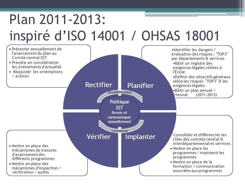 Plan 2011-2013: inspiré dISO 14001 / OHSAS 18001 Consolider et différencier les rôles des comités central & interdépartemental et services Mettre en p