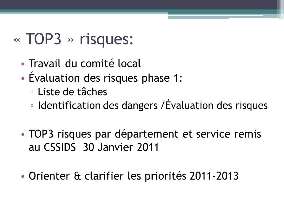 « TOP3 » risques: Travail du comité local Évaluation des risques phase 1: Liste de tâches Identification des dangers /Évaluation des risques TOP3 risq