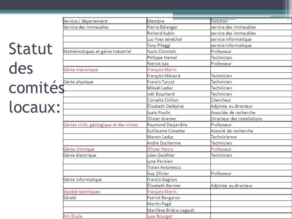 Statut des comités locaux: Service / départementMembreFonction Service des immeublesPierre Bélangerservice des immeubles Richard Aubinservice des imme