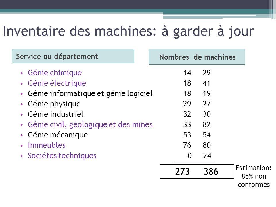 Inventaire des machines: à garder à jour Service ou département Génie chimique Génie électrique Génie informatique et génie logiciel Génie physique Gé