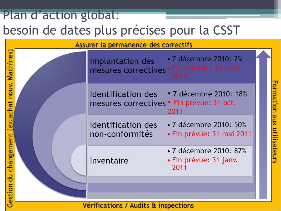 Plan daction global: besoin de dates plus précises pour la CSST 7 décembre 2010: 18% Fin prévue: 31 oct. 2011 Assurer la permanence des correctifs Vér