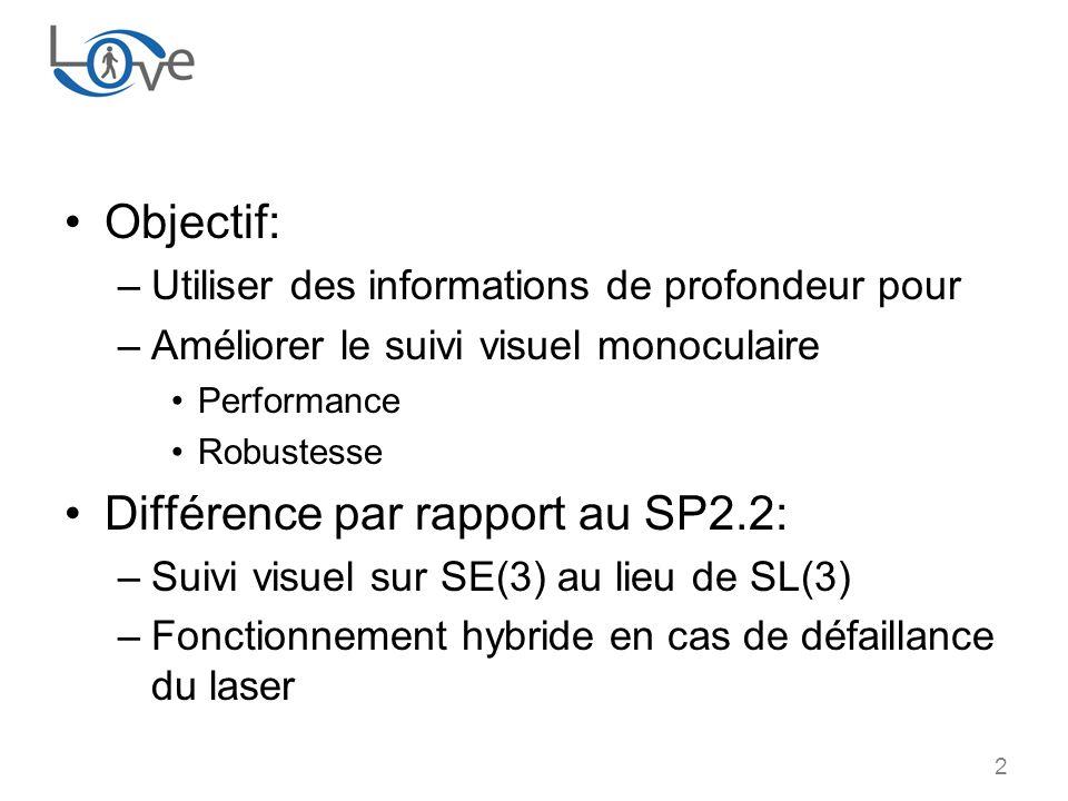 2 Objectif: –Utiliser des informations de profondeur pour –Améliorer le suivi visuel monoculaire Performance Robustesse Différence par rapport au SP2.