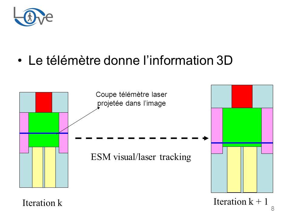 8 Le télémètre donne linformation 3D Coupe télémètre laser projetée dans limage Iteration k Iteration k + 1 ESM visual/laser tracking