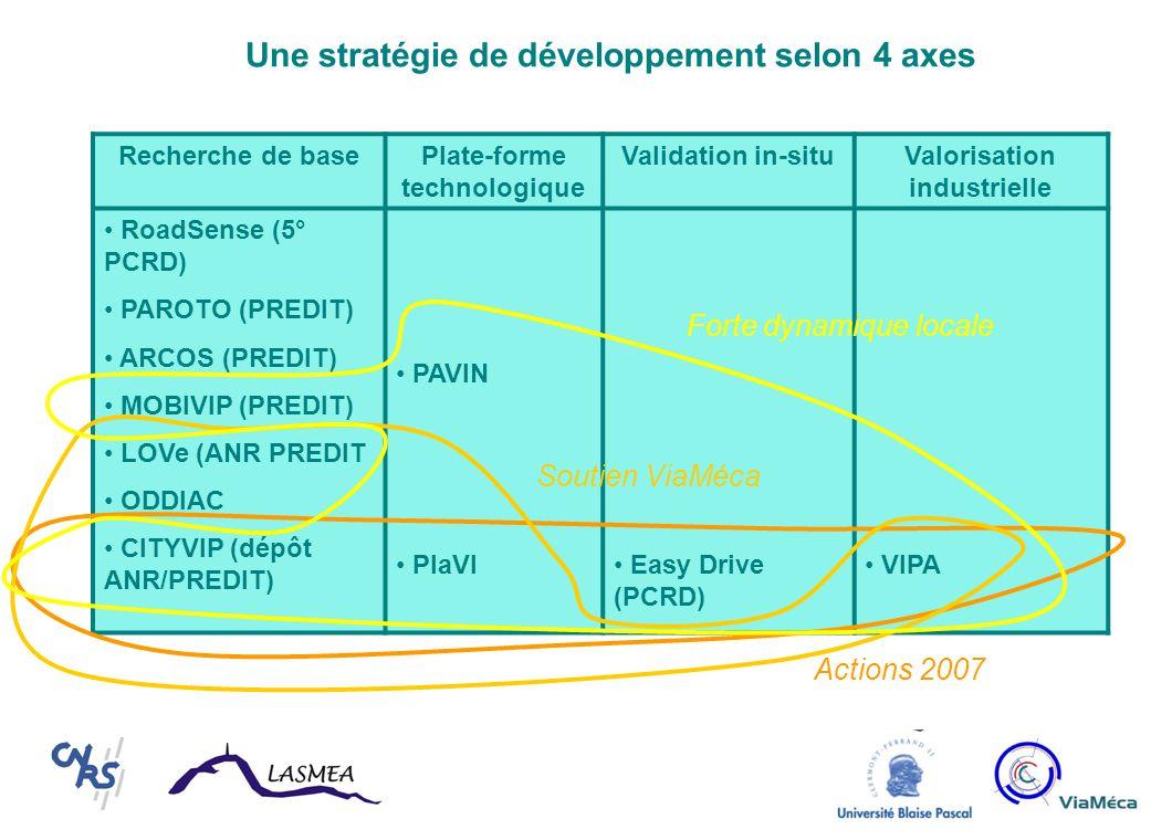 Une stratégie de développement selon 4 axes Recherche de basePlate-forme technologique Validation in-situValorisation industrielle RoadSense (5° PCRD) PAROTO (PREDIT) ARCOS (PREDIT) MOBIVIP (PREDIT) LOVe (ANR PREDIT ODDIAC CITYVIP (dépôt ANR/PREDIT) PAVIN PlaVI Easy Drive (PCRD) VIPA Actions 2007 Soutien ViaMéca Forte dynamique locale