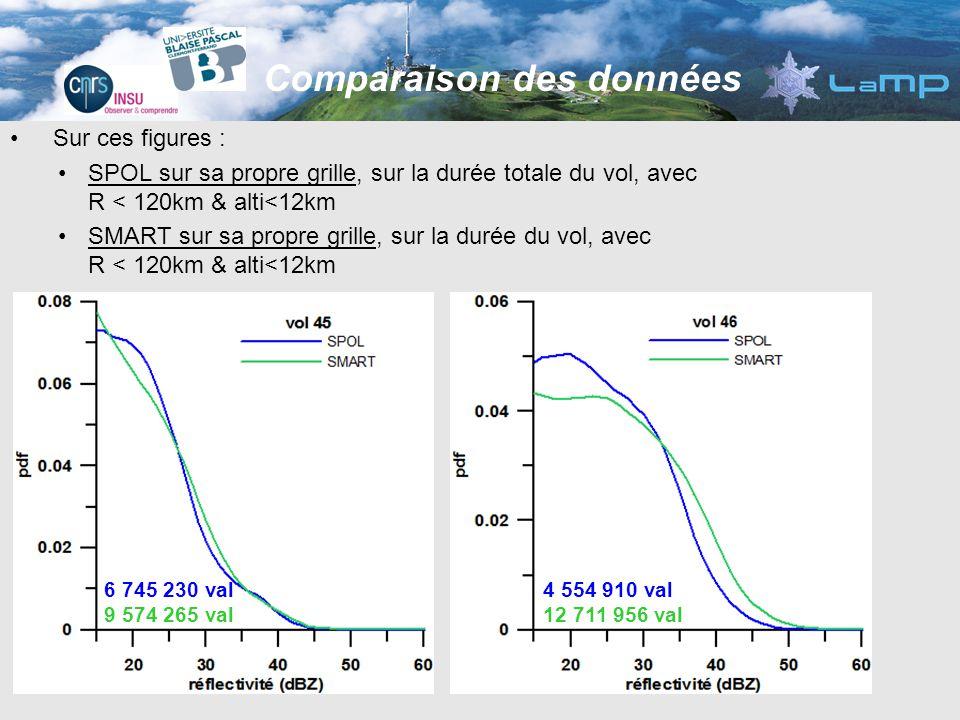 Comparaison des données Sur ces figures : SPOL sur sa propre grille, sur la durée totale du vol, avec R < 120km & alti<12km SMART sur sa propre grille, sur la durée du vol, avec R < 120km & alti<12km 6 745 230 val 9 574 265 val 4 554 910 val 12 711 956 val