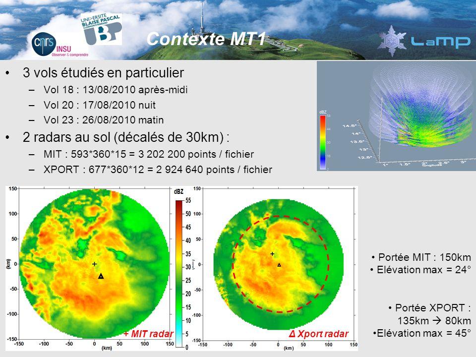 3 vols étudiés en particulier –Vol 18 : 13/08/2010 après-midi –Vol 20 : 17/08/2010 nuit –Vol 23 : 26/08/2010 matin 2 radars au sol (décalés de 30km) : –MIT : 593*360*15 = 3 202 200 points / fichier –XPORT : 677*360*12 = 2 924 640 points / fichier Contexte MT1 Portée MIT : 150km Elévation max = 24° Portée XPORT : 135km 80km Elévation max = 45° Δ Xport radar + MIT radar