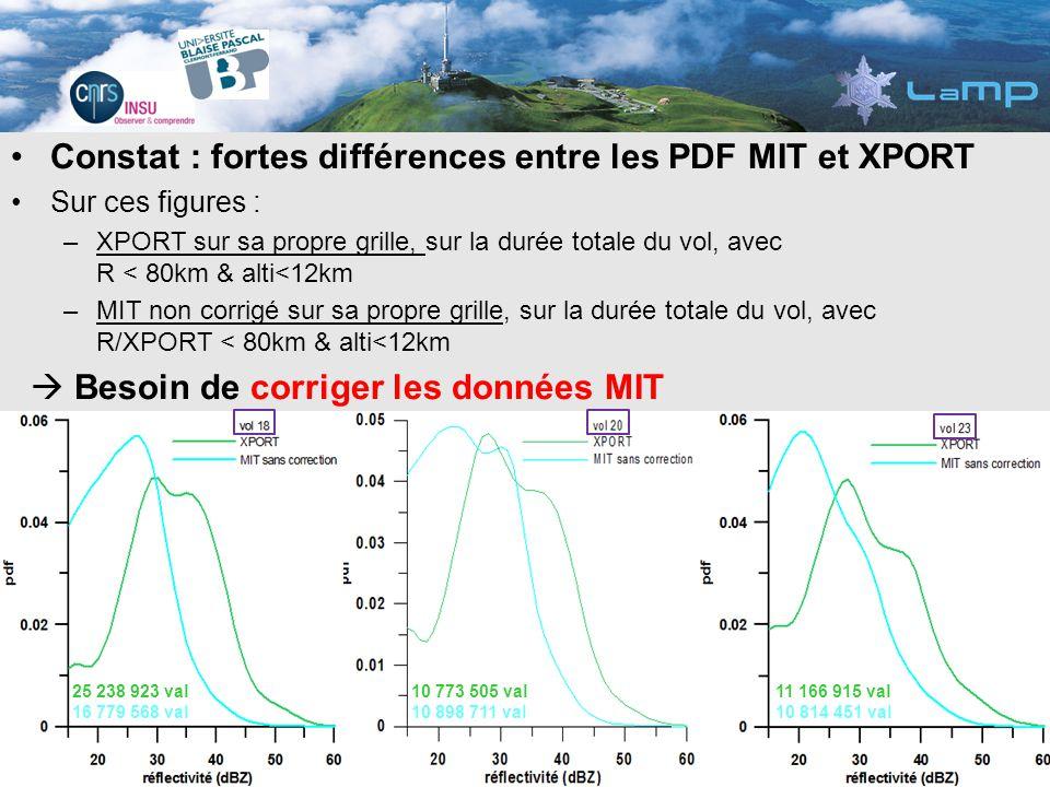 Pour déterminer la correction à appliquer : étude du rapport Z XPORT /Z MIT Problème : deux grilles distinctes pour les deux jeux de données Intercomparaison des deux radars avec code de colocalisation De la même façon quon a colocalisé les données radars sol sur la trajectoire de lavion Falcon, on colocalise les données de lun des deux radars sur la grille de lautre (et inversement) 1.Utilisation de la grille XPORT comme référence interpolation des mesures MIT aux coordonnées (x, y, z, t) du XPORT 2.Utilisation de la grille MIT comme référence interpolation des mesures Xport aux coordonnées (x, y, z, t) du MIT Méthodologie : 1.Transformer les coordonnées dobservation (range, azimuth, elevation) du radar de référence dans un repère géographique : latitude, longitude, altitude création dune « trajectoire davion » virtuelle 2.Interpoler les observations du 2 nd radar aux points du radar de référence 3.Sélection des données telles que : Z XPORT & Z MIT > -5dBZ & alti < 12km & dist/XPORT<80km Finalement : entre 10 et 25 millions de couples de valeurs pour chaque vol Intercomparaison des deux radars