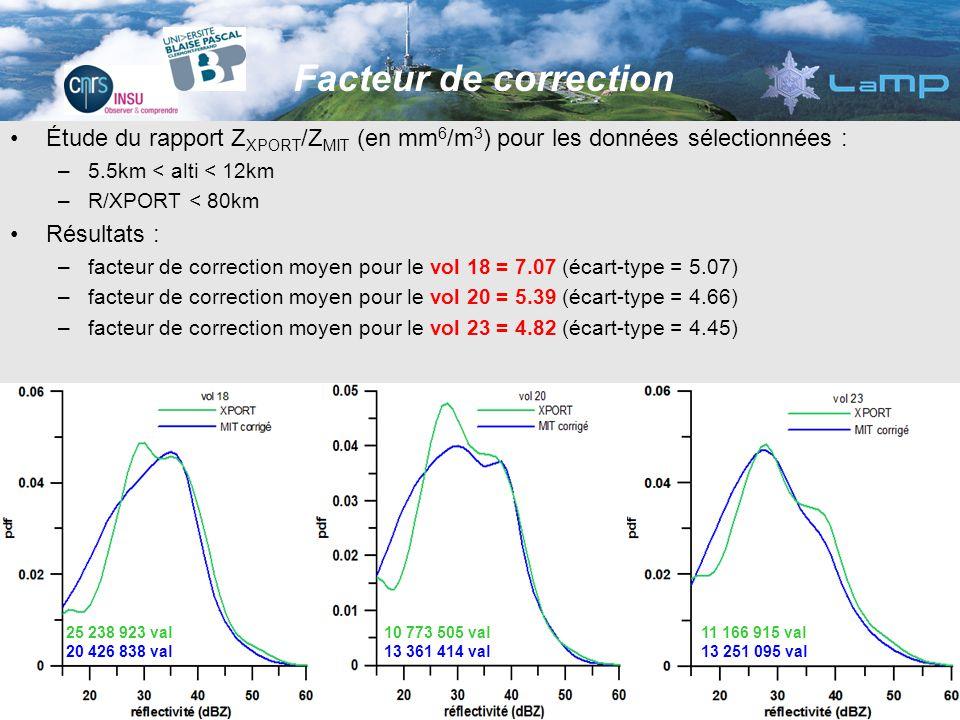 25 238 923 val 16 779 568 val 20 426 838 val 11 166 915 val 10 814 451 val 13 251 095 val Étude du rapport Z XPORT /Z MIT (en mm 6 /m 3 ) pour les données sélectionnées : –5.5km < alti < 12km –R/XPORT < 80km Résultats : –facteur de correction moyen pour le vol 18 = 7.07 (écart-type = 5.07) –facteur de correction moyen pour le vol 20 = 5.39 (écart-type = 4.66) –facteur de correction moyen pour le vol 23 = 4.82 (écart-type = 4.45) Facteur de correction 25 238 923 val 20 426 838 val 11 166 915 val 13 251 095 val 10 773 505 val 13 361 414 val