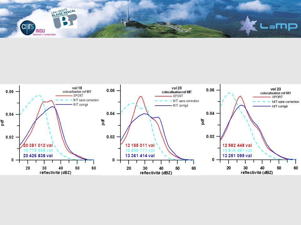 20 381 012 val 20 426 838 val 13 155 011 val 13 361 414 val 12 982 448 val 13 251 095 val Bonne concordance entre les PDF en particulier pour les fortes réflectivités caractéristiques des fortes précipitations