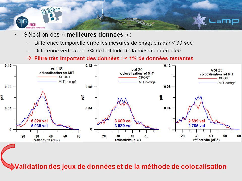 Sélection des « meilleures données » : –Différence temporelle entre les mesures de chaque radar < 30 sec –Différence verticale < 5% de laltitude de la mesure interpolée Filtre très important des données : < 1% de données restantes Validation des jeux de données et de la méthode de colocalisation 6 020 val 5 936 val 3 609 val 3 680 val 2 699 val 2 785 val