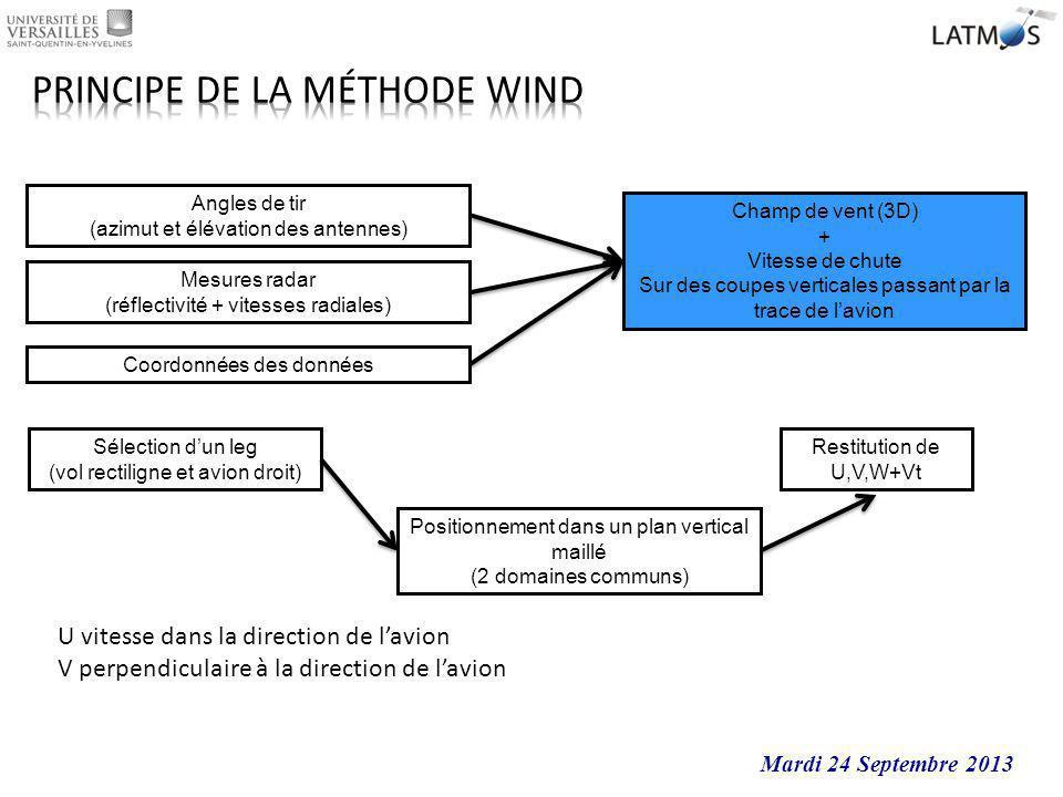 Mesures radar (réflectivité + vitesses radiales) Angles de tir (azimut et élévation des antennes) Champ de vent (3D) + Vitesse de chute Sur des coupes