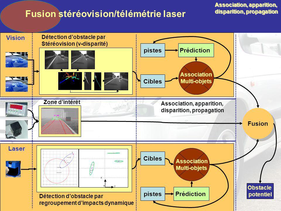 Détection dobstacle par Stéréovision (v-disparité) Détection dobstacle par regroupement dimpacts dynamique y x Association Multi-objets Prédictionpist