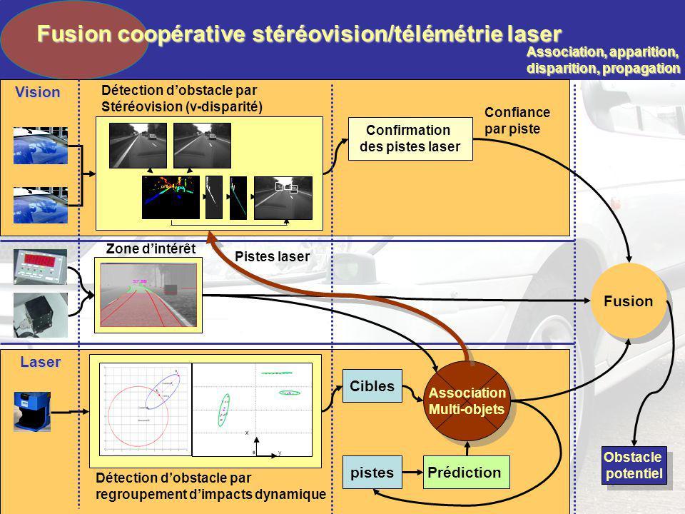 Détection dobstacle par Stéréovision (v-disparité) Détection dobstacle par regroupement dimpacts dynamique y x Association, apparition, disparition, p