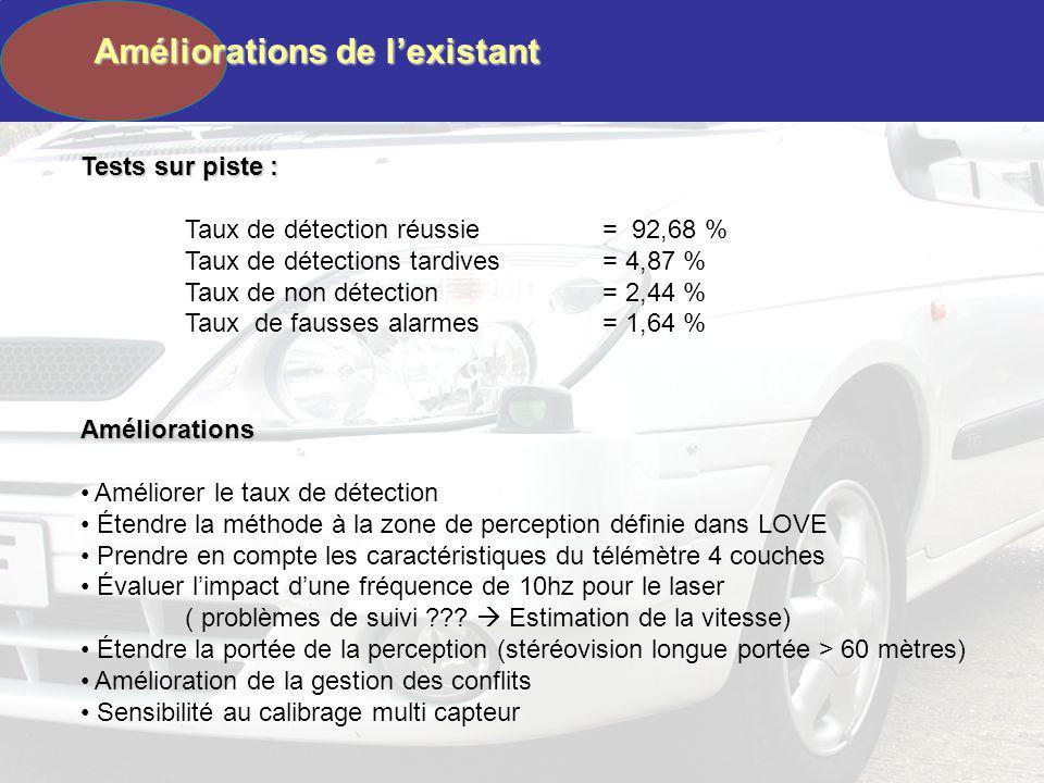 Tests sur piste : Taux de détection réussie = 92,68 % Taux de détections tardives= 4,87 % Taux de non détection = 2,44 % Taux de fausses alarmes = 1,6