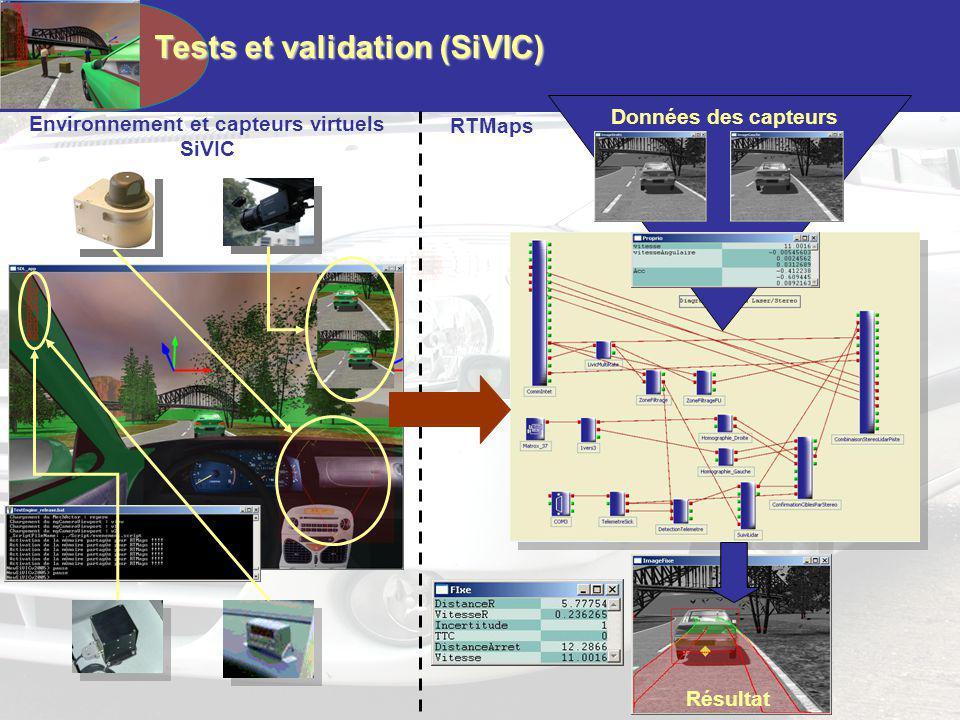 Tests et validation (SiVIC) Environnement et capteurs virtuels SiVIC RTMaps Données des capteurs Résultat