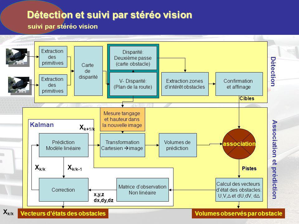 Détection et suivi par stéréo vision Avantages: Calibrage automatique non trivial Précision se dégrade en fonction de la profondeur de lobjet La portée est directement liée à la résolution de limage et à la longueur de la base.