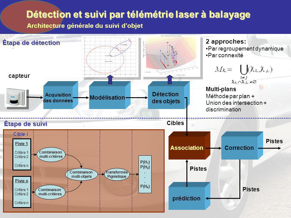 Détection et suivi par télémétrie laser à balayage Architecture générale du suivi dobjet capteur Acquisition des données Modélisation Détection des ob