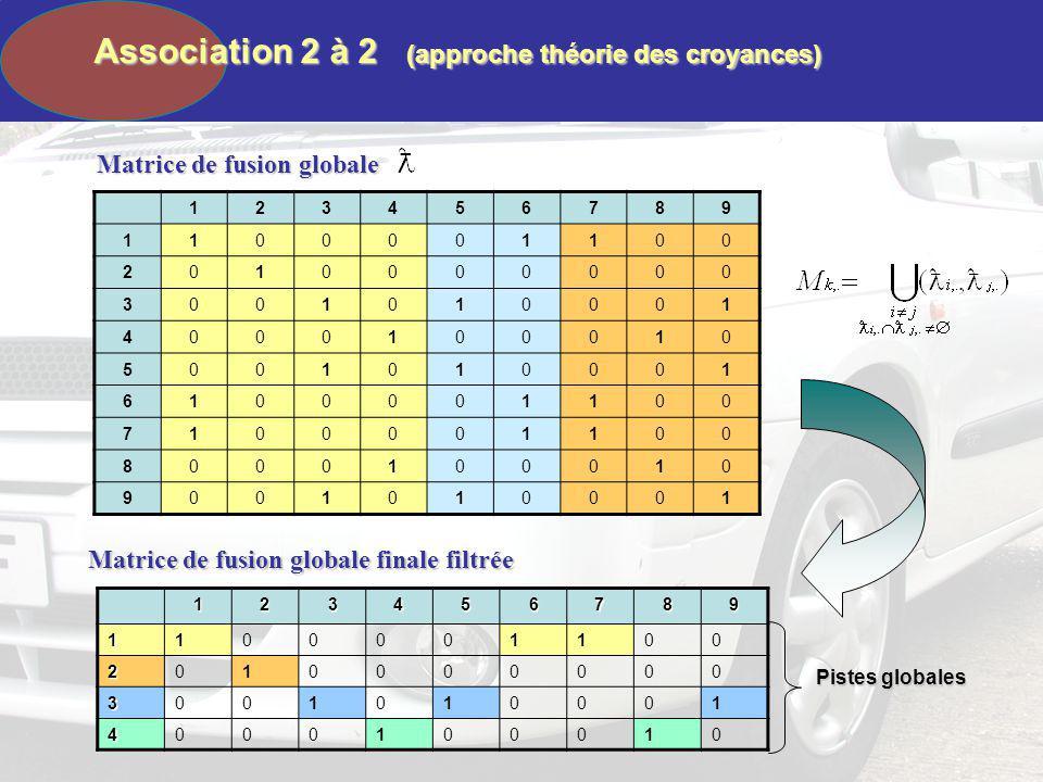 Association 2 à 2 (approche théorie des croyances) Matrice de fusion globale finale filtrée Matrice de fusion globale 123456789 1100001100 2010000000