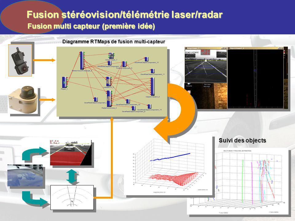 Diagramme RTMaps de fusion multi-capteur Suivi des objects Fusion stéréovision/télémétrie laser/radar Fusion multi capteur (première idée)
