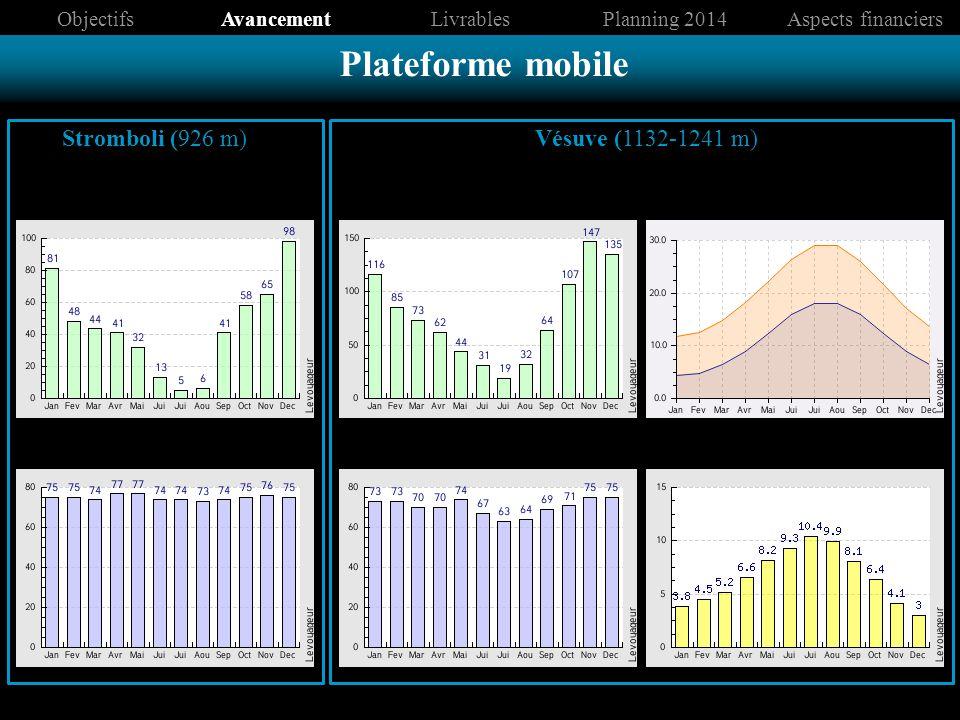 Humidité Précipitations (mm) Stromboli (926 m)Vésuve (1132-1241 m) Précipitations (mm) Humidité Températures moyennes (°C) Ensoleillement ObjectifsAvancementLivrablesPlanning 2014Aspects financiers Plateforme mobile