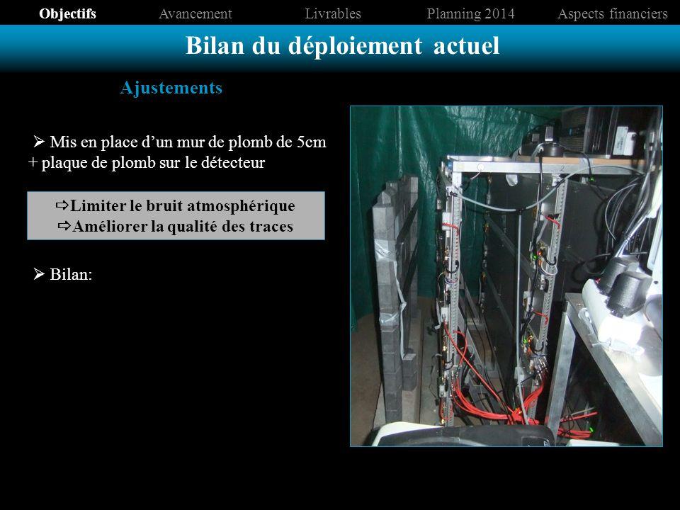 Ajustements Mis en place dun mur de plomb de 5cm + plaque de plomb sur le détecteur Bilan du déploiement actuel ObjectifsAvancementLivrablesPlanning 2