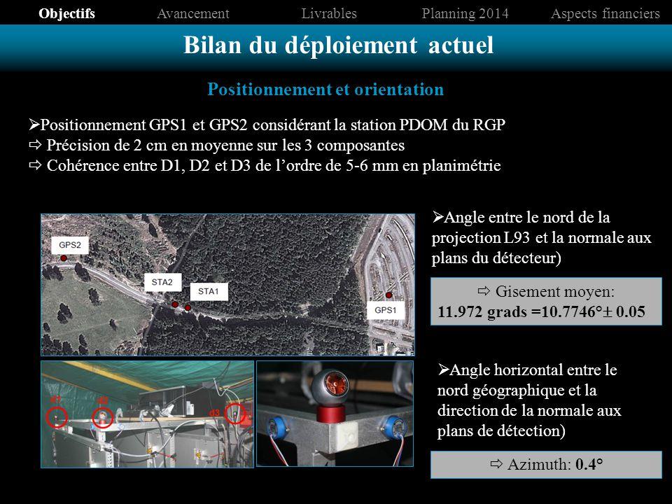 Positionnement GPS1 et GPS2 considérant la station PDOM du RGP Précision de 2 cm en moyenne sur les 3 composantes Cohérence entre D1, D2 et D3 de lordre de 5-6 mm en planimétrie Angle entre le nord de la projection L93 et la normale aux plans du détecteur) Gisement moyen: 11.972 grads =10.7746° 0.05 Angle horizontal entre le nord géographique et la direction de la normale aux plans de détection) Azimuth: 0.4° Positionnement et orientation Bilan du déploiement actuel ObjectifsAvancementLivrablesPlanning 2014Aspects financiers
