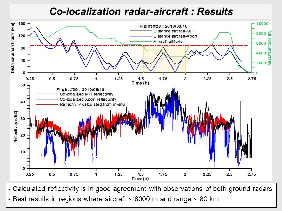 Co-localization radar-aircraft : Results - Calculated reflectivity is in good agreement with observations of both ground radars - Best results in regi