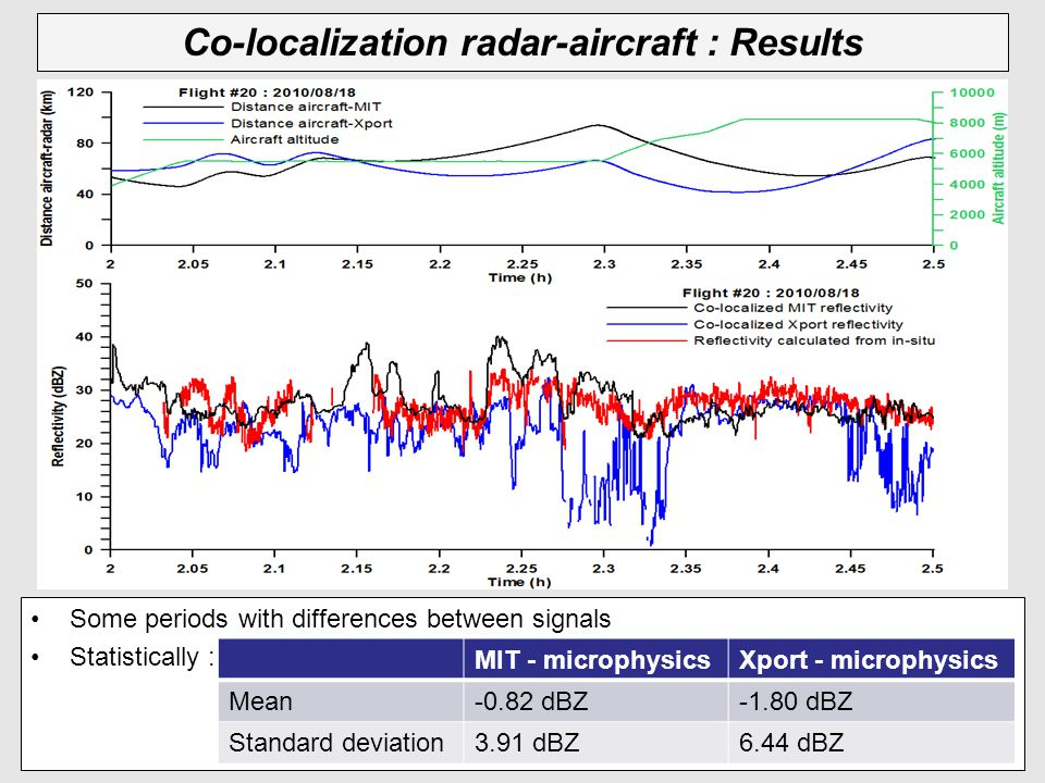 Co-localization radar-aircraft : Results Some periods with differences between signals Statistically : MIT - microphysicsXport - microphysics Mean-0.82 dBZ-1.80 dBZ Standard deviation3.91 dBZ6.44 dBZ