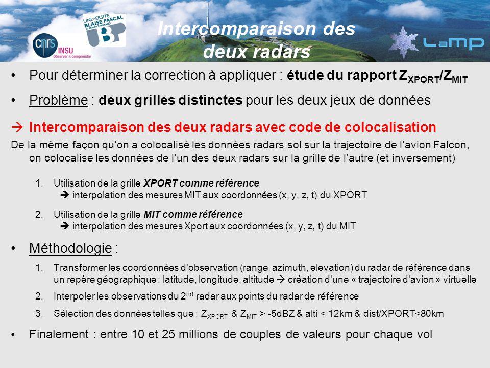Pour déterminer la correction à appliquer : étude du rapport Z XPORT /Z MIT Problème : deux grilles distinctes pour les deux jeux de données Intercomp