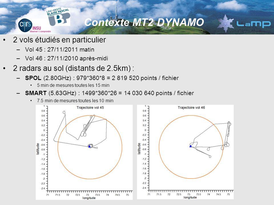 2 vols étudiés en particulier –Vol 45 : 27/11/2011 matin –Vol 46 : 27/11/2010 après-midi 2 radars au sol (distants de 2.5km) : –SPOL (2.80GHz) : 979*3