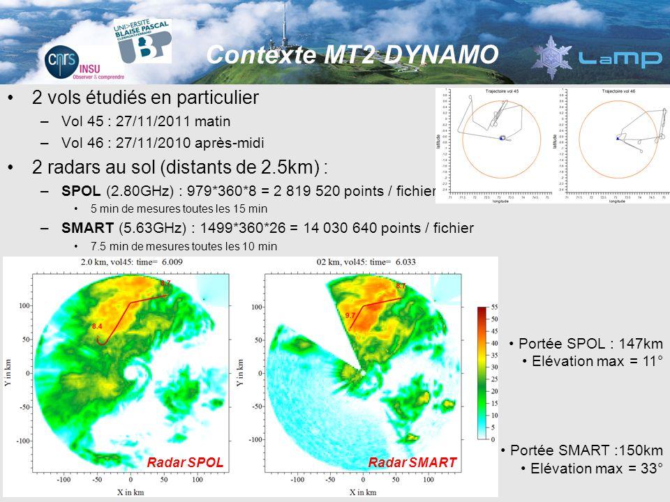 2 vols étudiés en particulier –Vol 45 : 27/11/2011 matin –Vol 46 : 27/11/2010 après-midi 2 radars au sol (distants de 2.5km) : –SPOL (2.80GHz) : 979*360*8 = 2 819 520 points / fichier 5 min de mesures toutes les 15 min –SMART (5.63GHz) : 1499*360*26 = 14 030 640 points / fichier 7.5 min de mesures toutes les 10 min Contexte MT2 DYNAMO Radar SMARTRadar SPOL Portée SPOL : 147km Elévation max = 11° Portée SMART :150km Elévation max = 33°