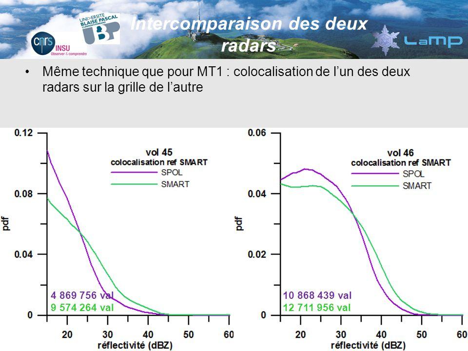 Même technique que pour MT1 : colocalisation de lun des deux radars sur la grille de lautre Intercomparaison des deux radars 4 869 756 val 9 574 264 v