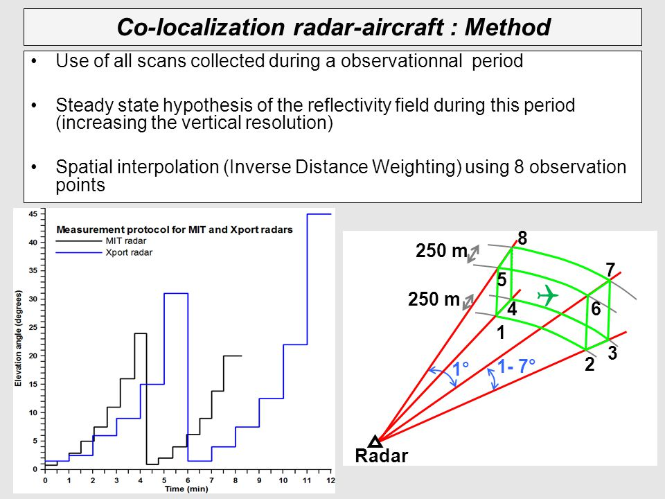 Co-localization radar-aircraft : Method Use of all scans collected during a observationnal period Steady state hypothesis of the reflectivity field during this period (increasing the vertical resolution) Spatial interpolation (Inverse Distance Weighting) using 8 observation points 2 3 1 4 5 6 7 8 250 m 1° 1- 7° 250 m Radar