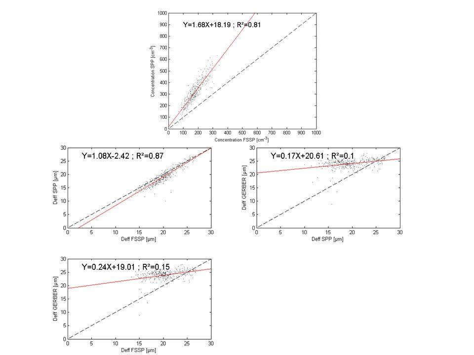 Expérience SPP-FSSP Journée du 15 novembre SPP et FSSP sur le mât Données moyennées sur 1 min Vitesse des particules dans le SPP ~ 15 - 20 m/s, vitesse théorique déchantillonnage = 9 m/s