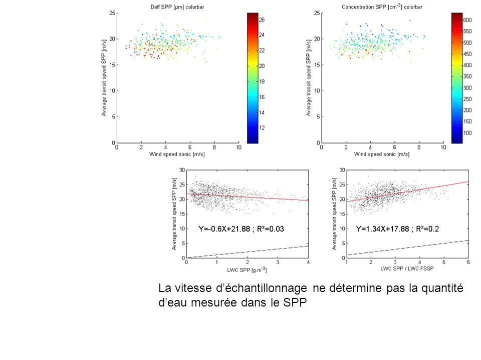 La vitesse déchantillonnage ne détermine pas la quantité deau mesurée dans le SPP