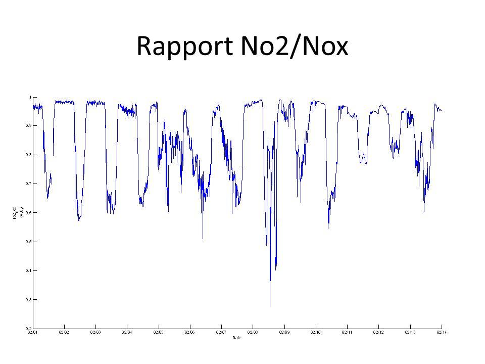 Rapport No2/Nox