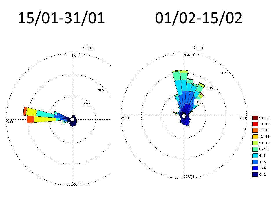 Campagne Janvier 2012: Lidar Altitude (m a.s.l.) Couche limite Givre (pas de donnée) Tropo libre