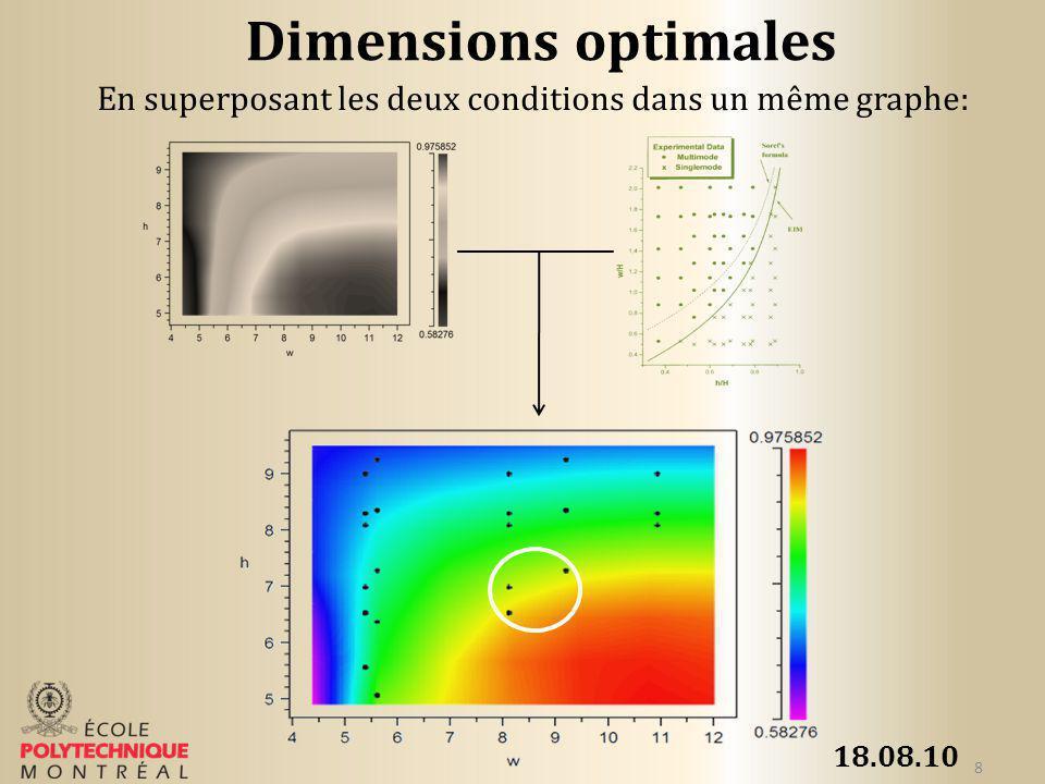 18.08.10 9 Dimensions optimales De 86.5% à 89.5% de couplage Puissance du mode à lintérieur du guide donde optimisé: