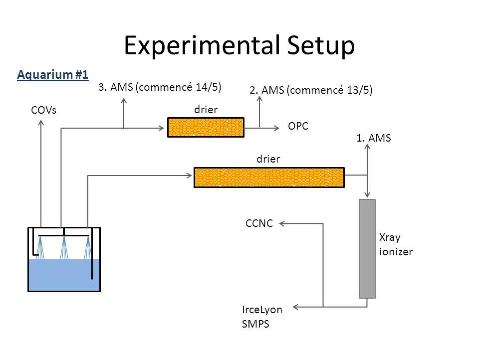 Experimental Setup COVs OPC Aquarium #1 drier Xray ionizer 1. AMS IrceLyon SMPS CCNC 2. AMS (commencé 13/5) 3. AMS (commencé 14/5)