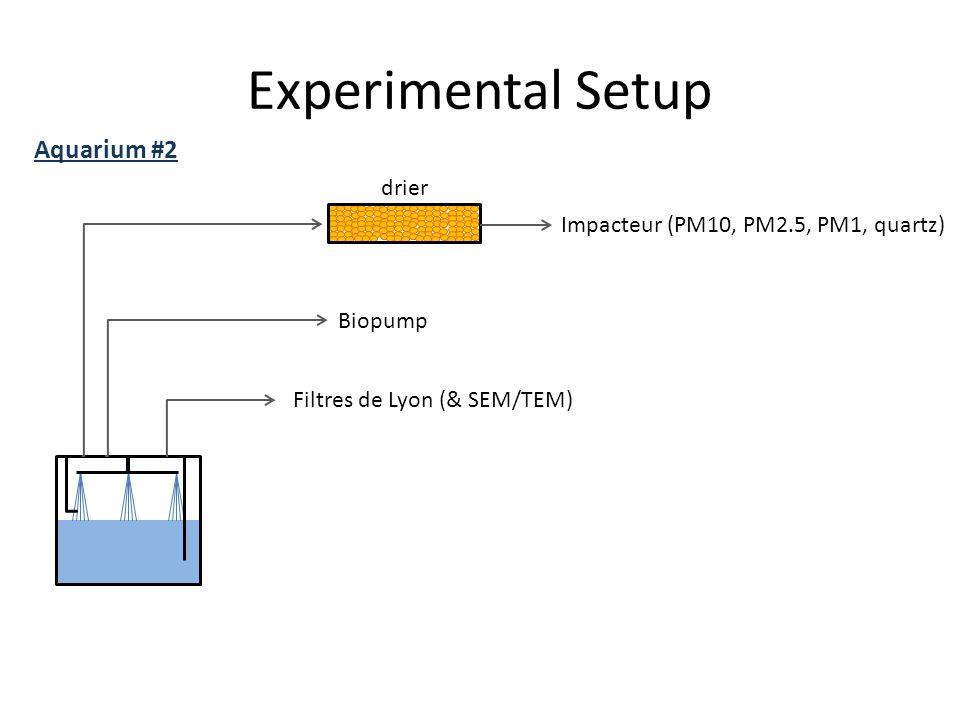 Experimental Setup Impacteur (PM10, PM2.5, PM1, quartz) Aquarium #2 Biopump drier Filtres de Lyon (& SEM/TEM)